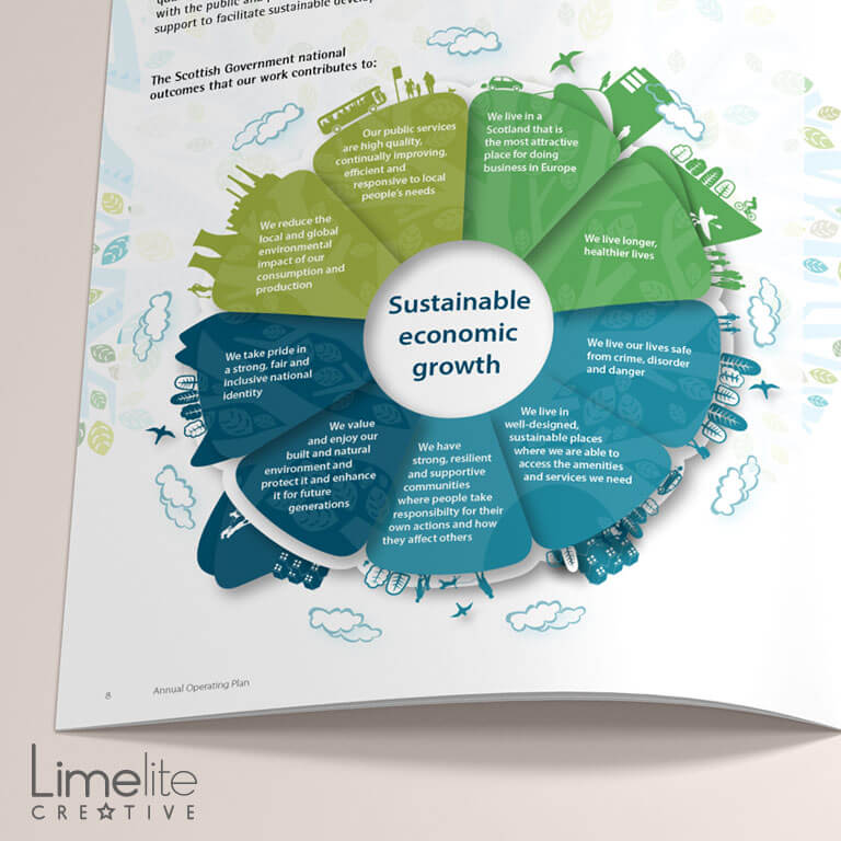 Infographic Design | Scottish Environment Protection Agency