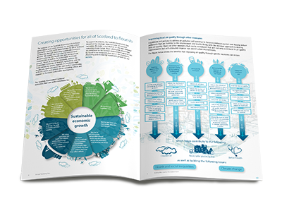 expertly designed infographics for sales and marketing